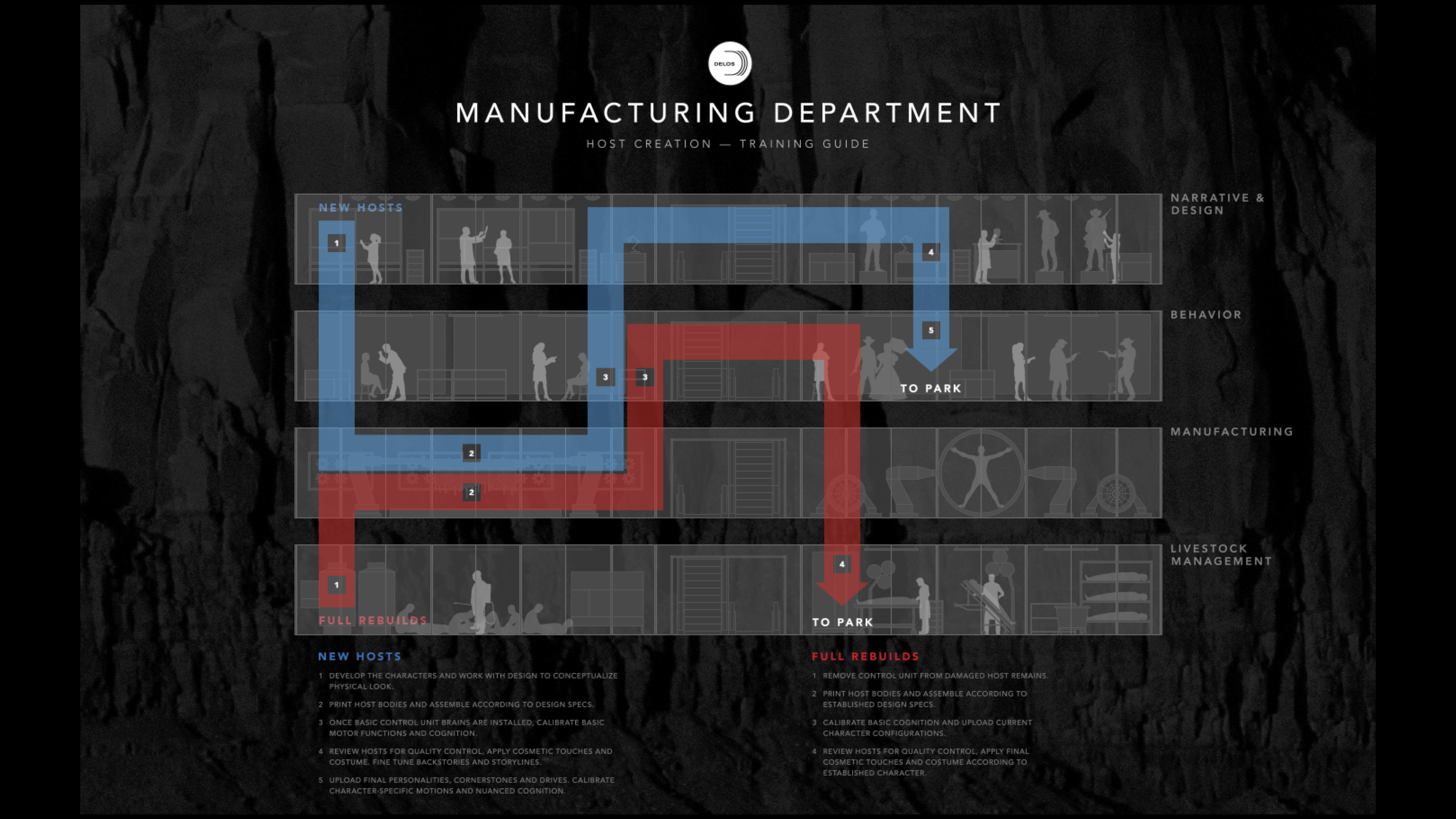 Westworld-manufacturing department